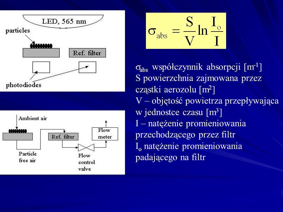 abs współczynnik absorpcji [m-1]
